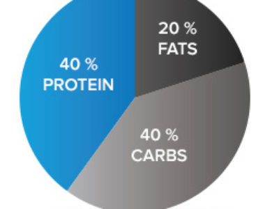 How Counting Macros Can Help You Lose Weight